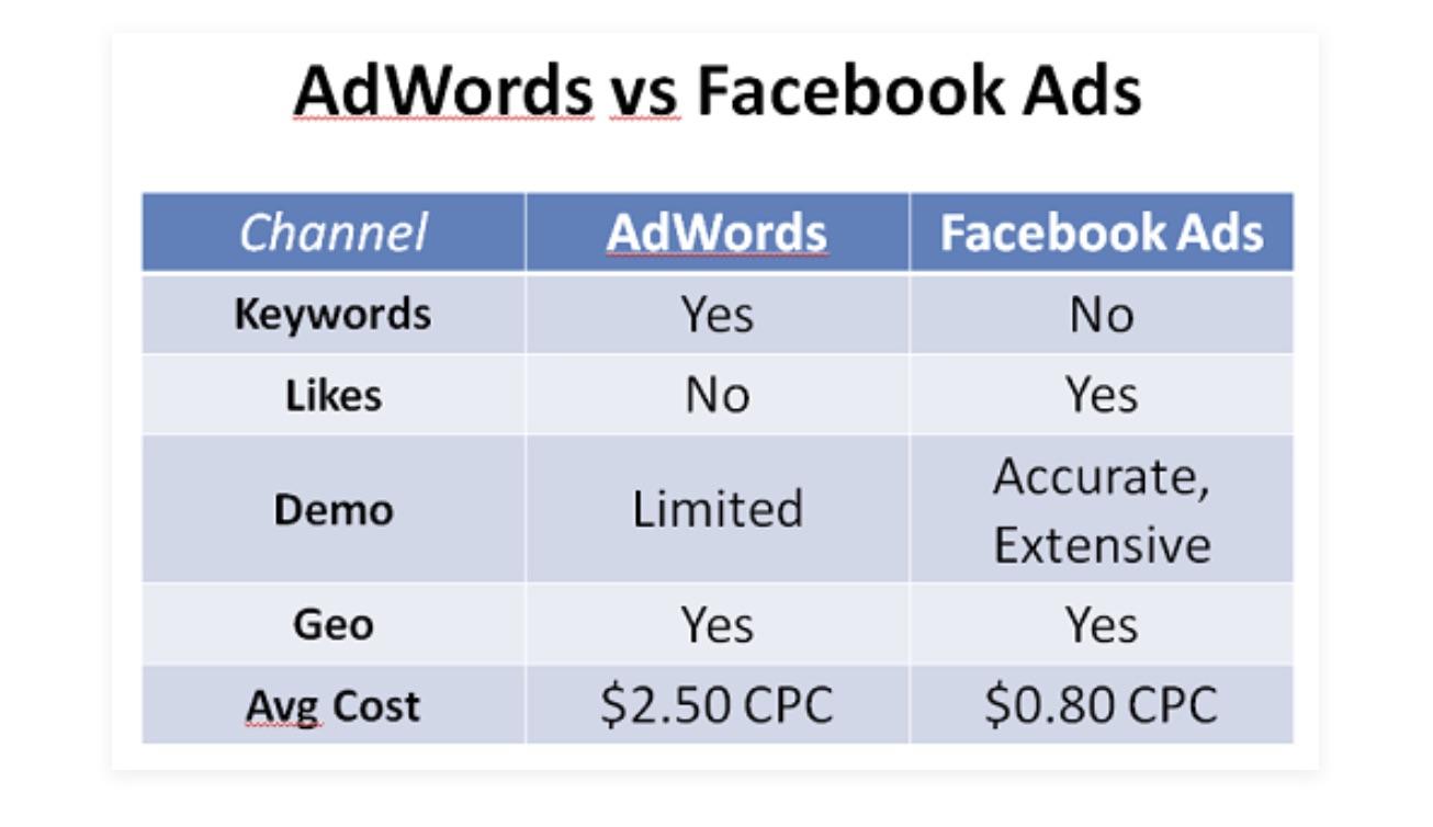 Facebook_Ads_vs_Google_Adwords__the_Facebook_Targeting_Advantage