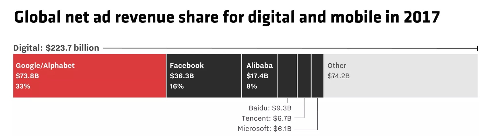 Google_leads_the_world_in_digital_and_mobile_ad_revenue
