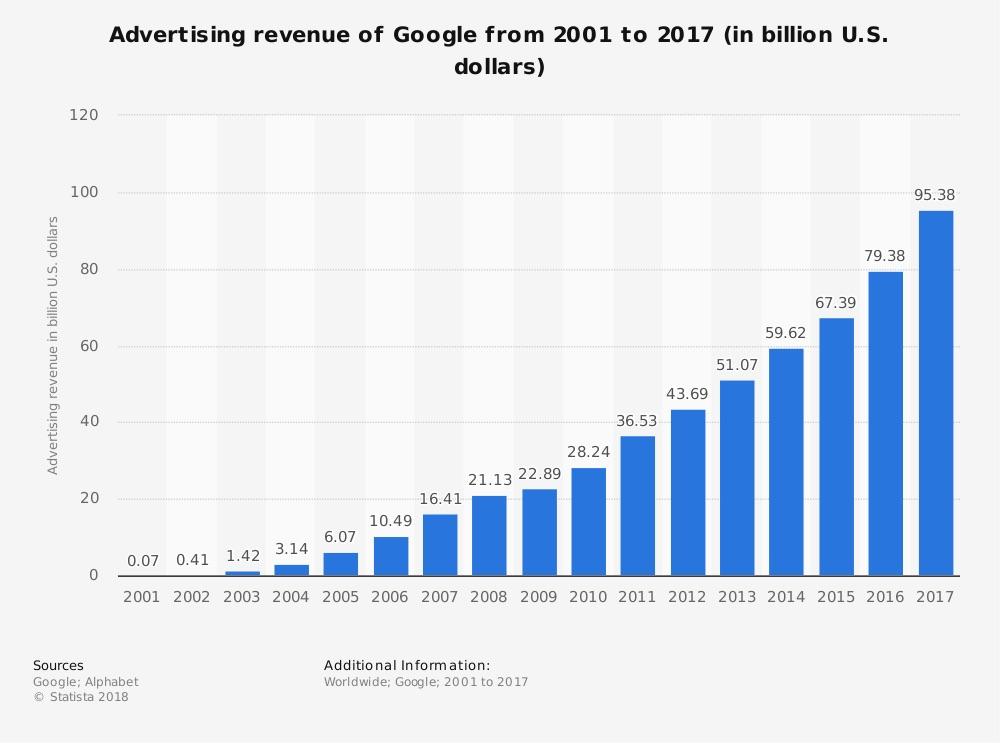 Google_s_ad_revenue