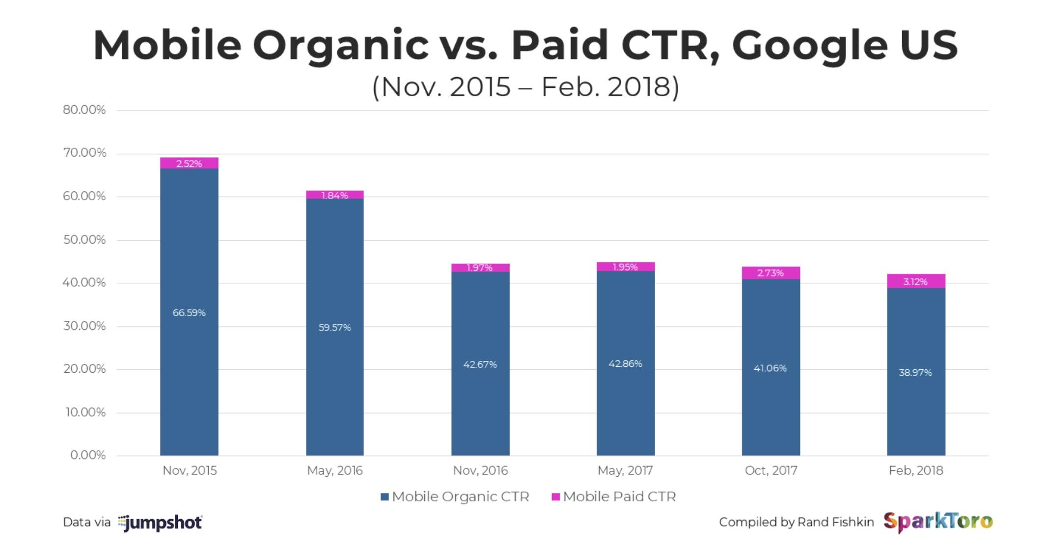 Mobile_organic_CTR Vs Paid CTR