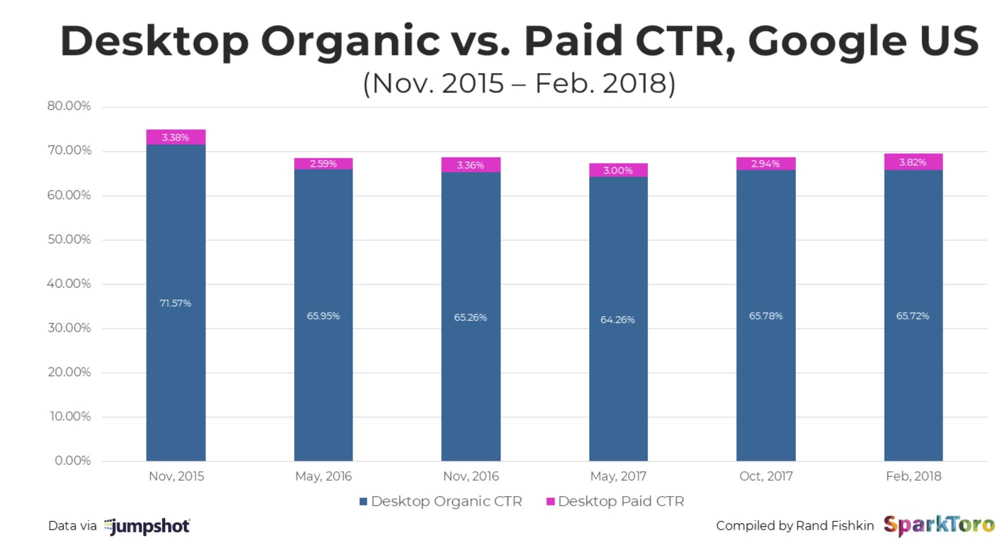 Organic_CTR_Vs_Paid_CTR