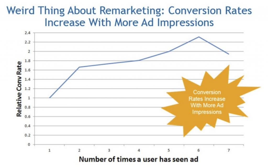 Remarketing ad impressions
