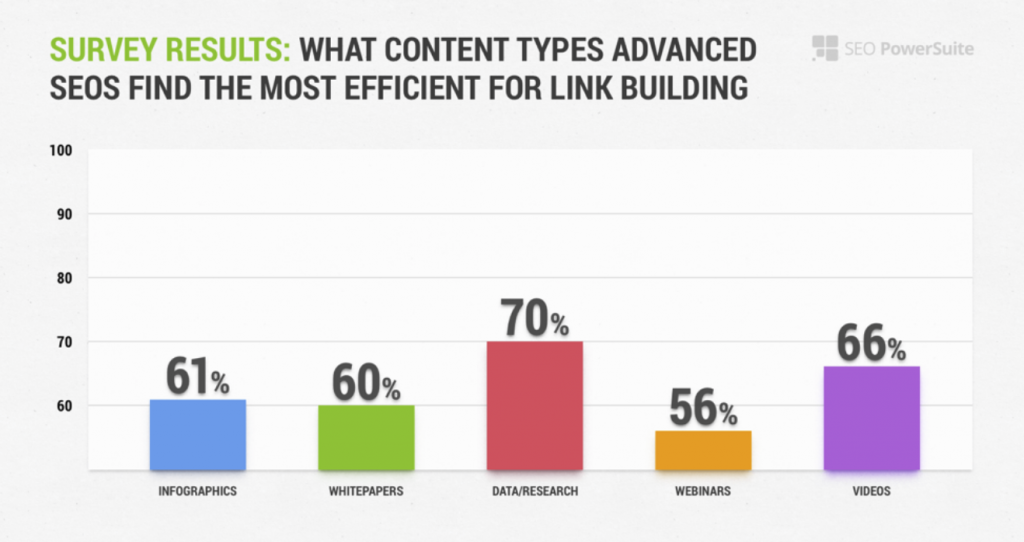 types of contact for link building