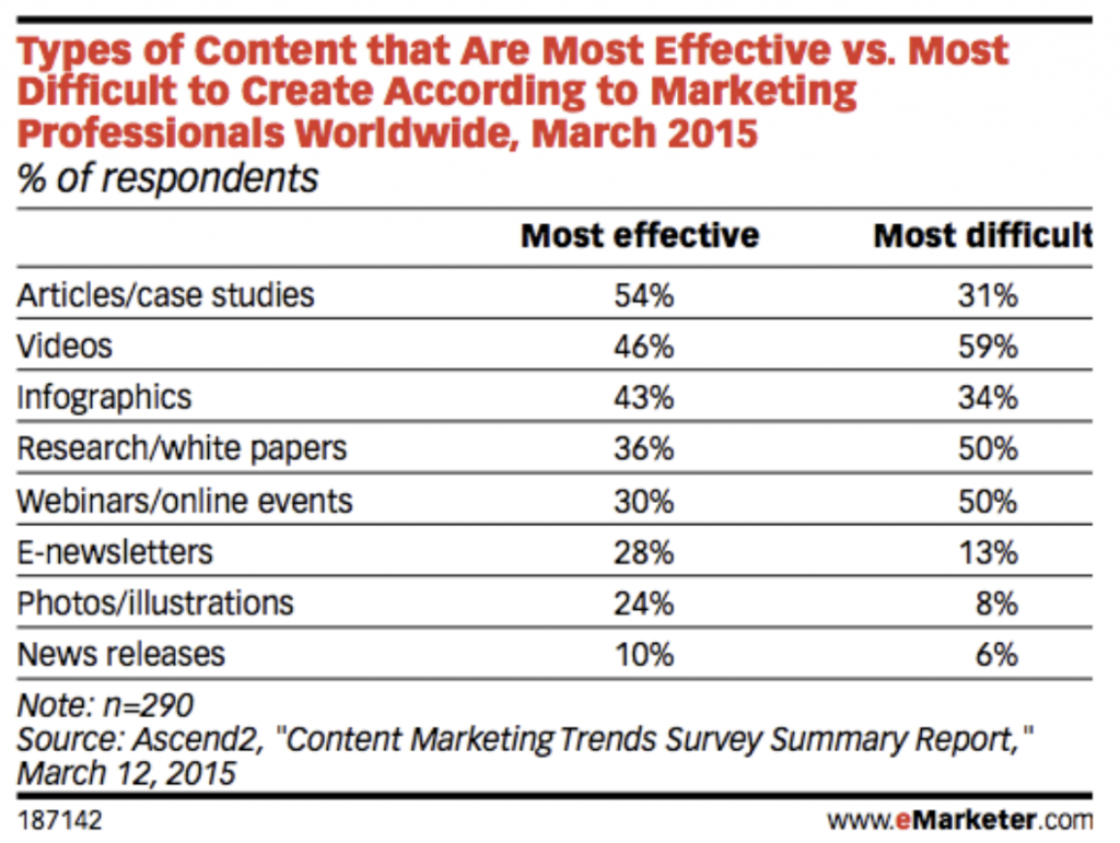 types of content and its effectiveness