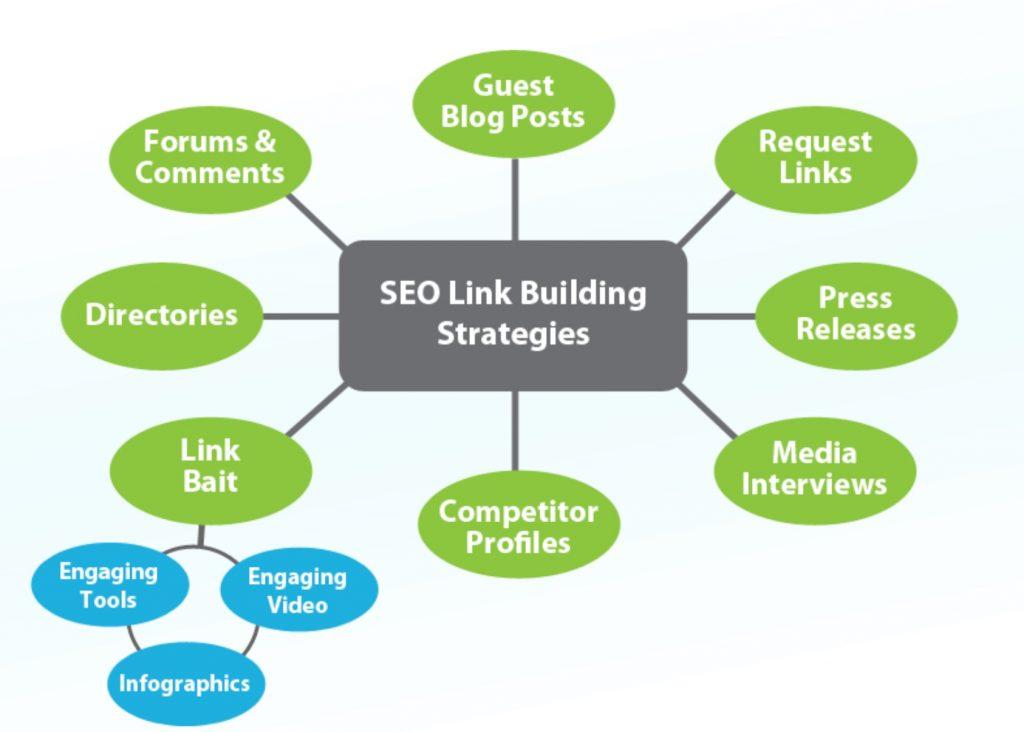 Link_Buildinng_Strategies