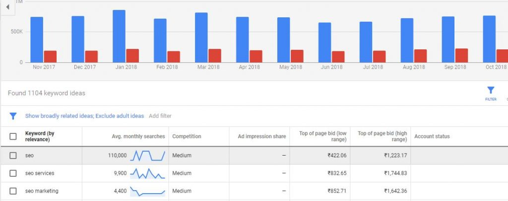 keyword planner for youtube SEO keyword research